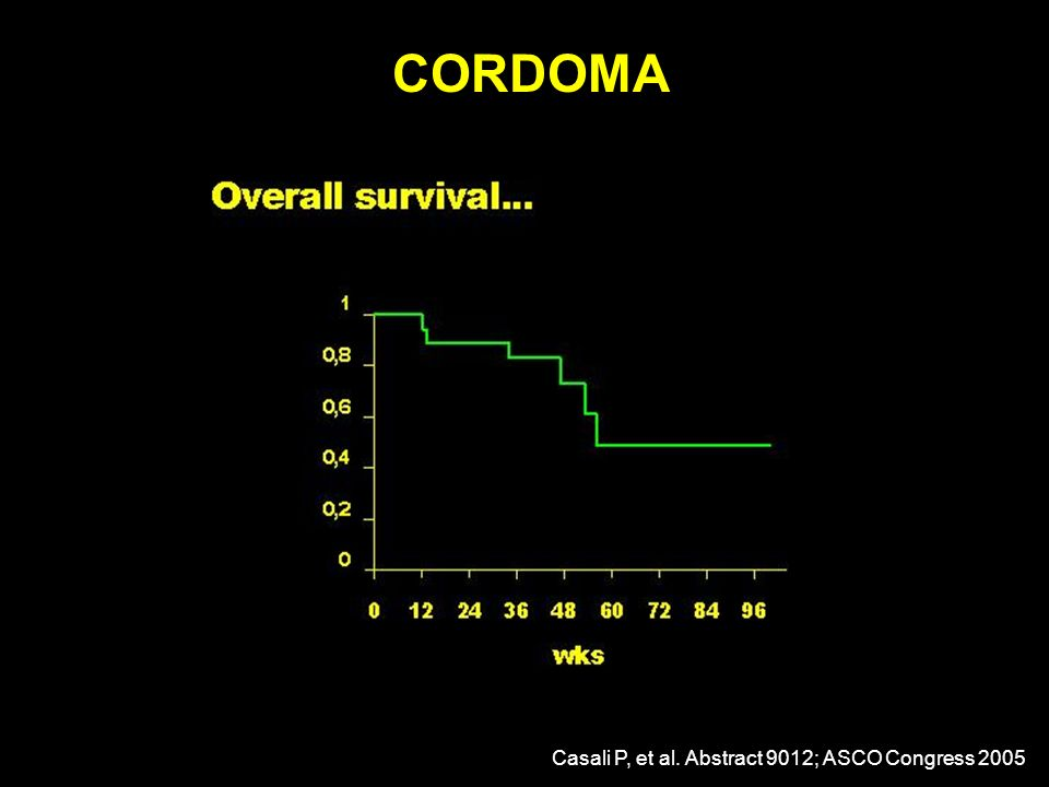 CORDOMA Casali P, et al. Abstract 9012; ASCO Congress 2005
