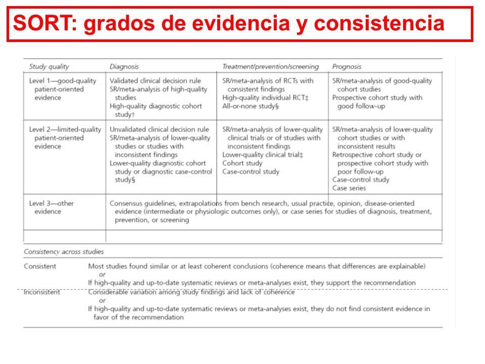 SORT: grados de evidencia y consistencia