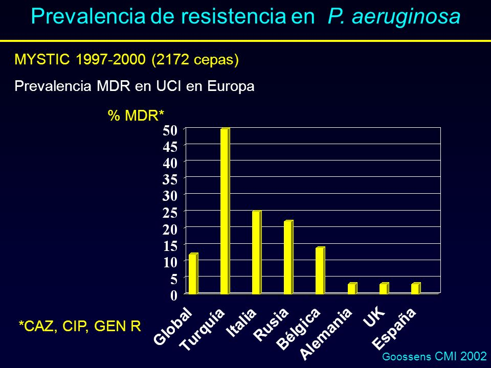 Prevalencia de resistencia en P. aeruginosa