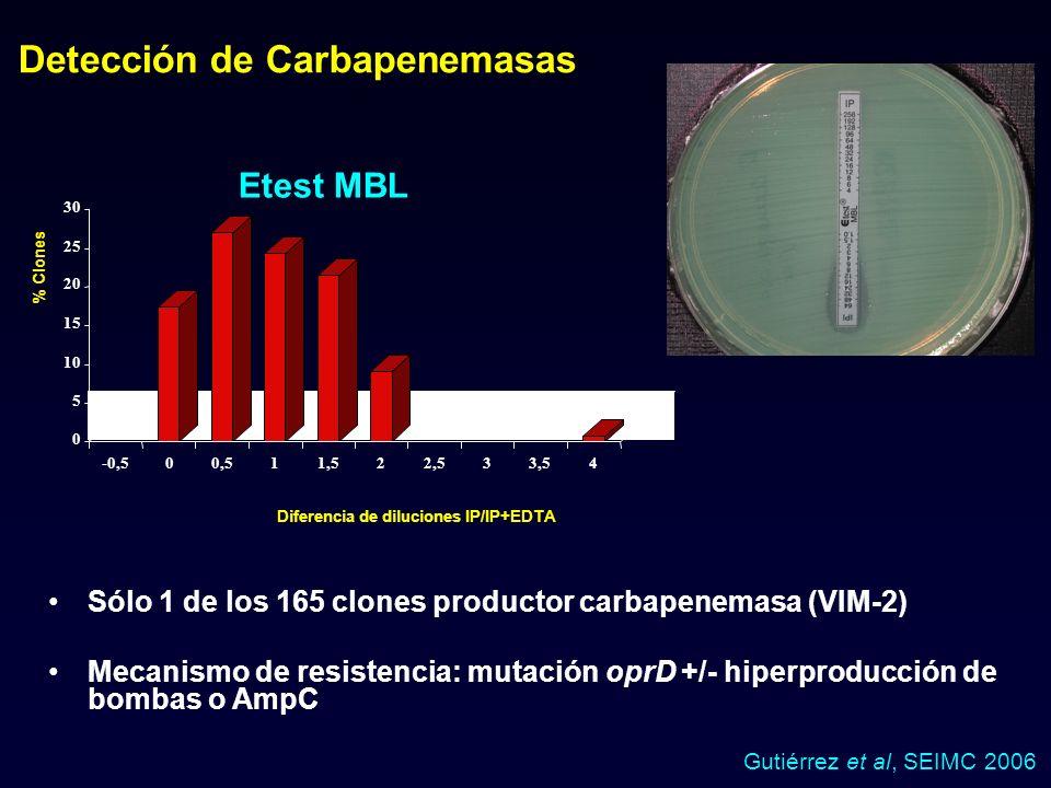 Detección de Carbapenemasas