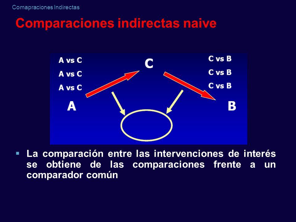 Comparaciones indirectas naive