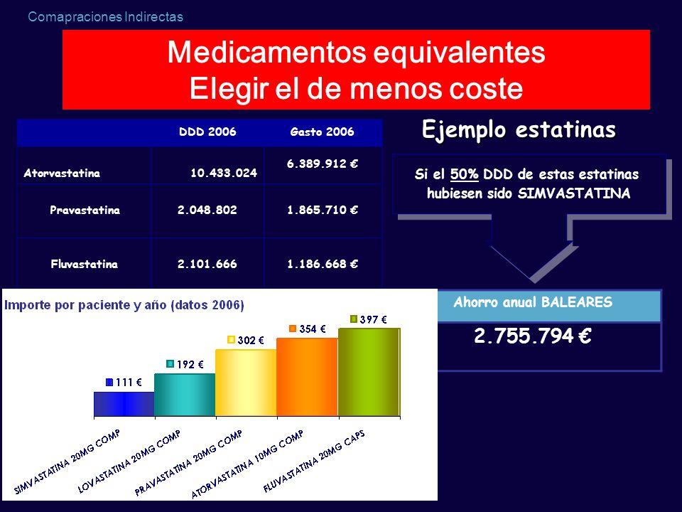 Medicamentos equivalentes Elegir el de menos coste