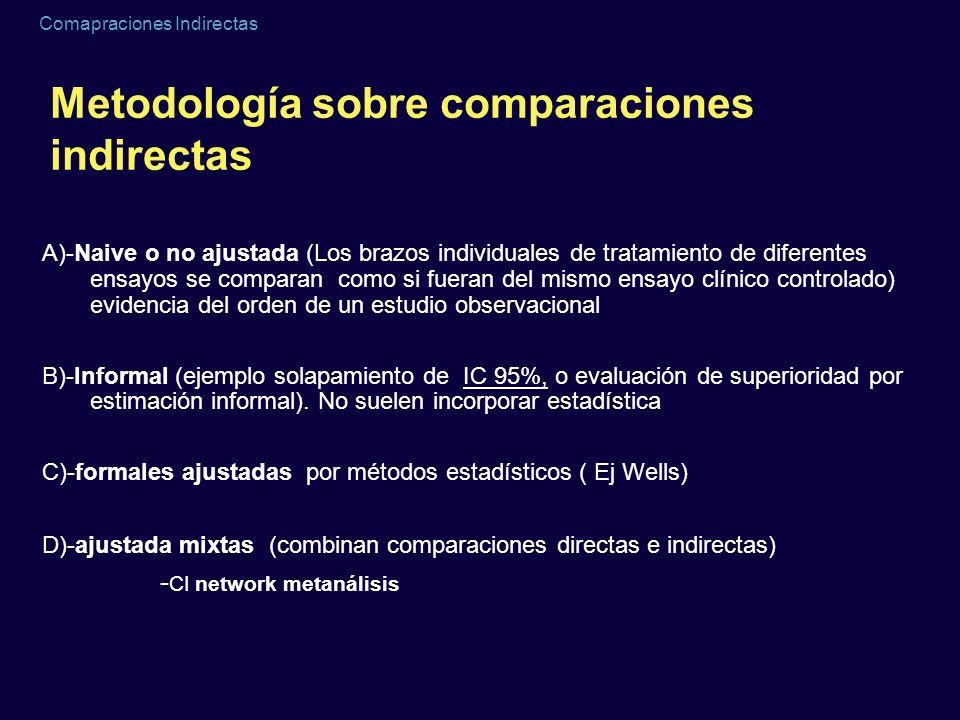 Metodología sobre comparaciones indirectas