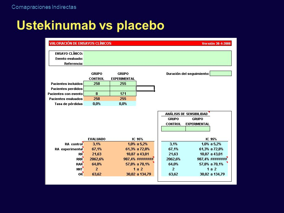 Ustekinumab vs placebo