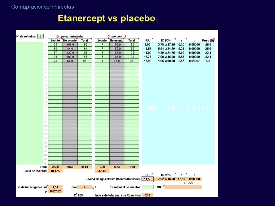 Etanercept vs placebo RR= 11.6 (7.9 a 17.0)