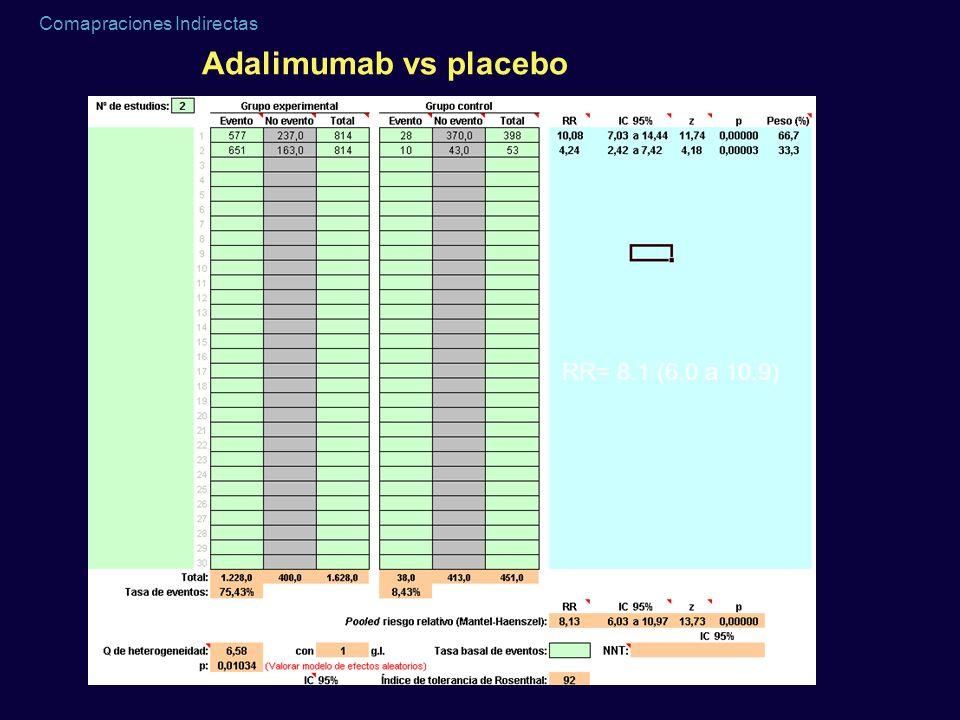 Adalimumab vs placebo RR= 8.1 (6.0 a 10.9)