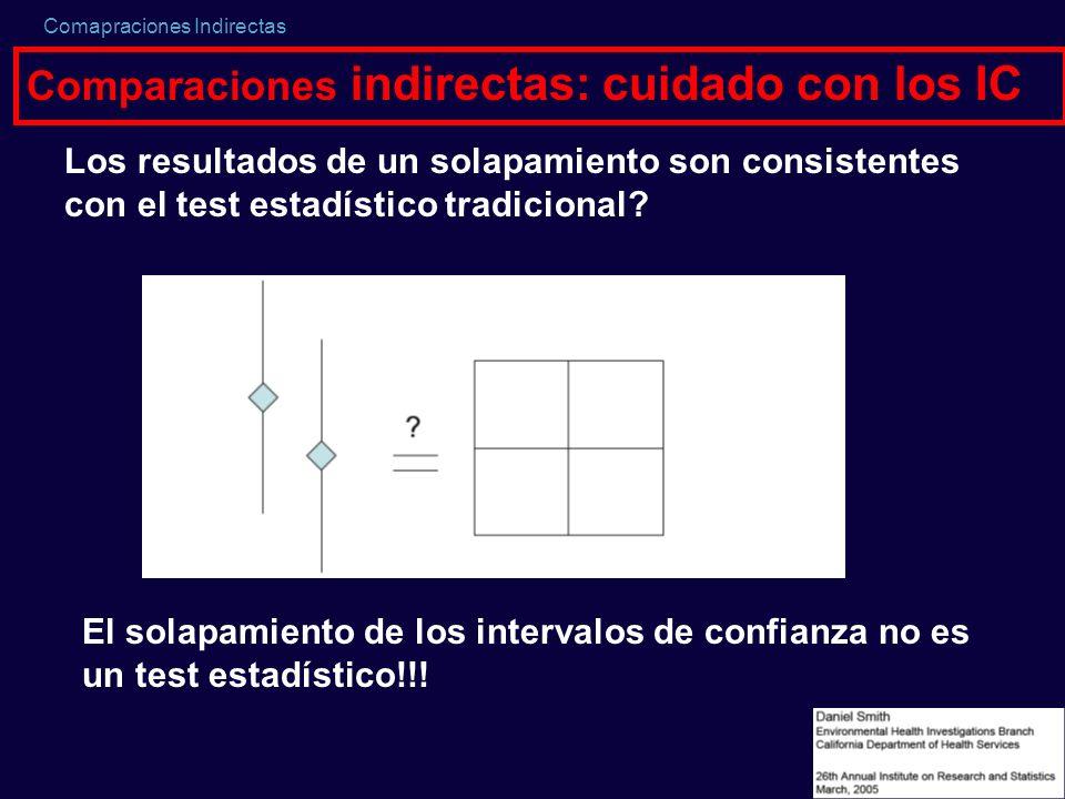 Comparaciones indirectas: cuidado con los IC