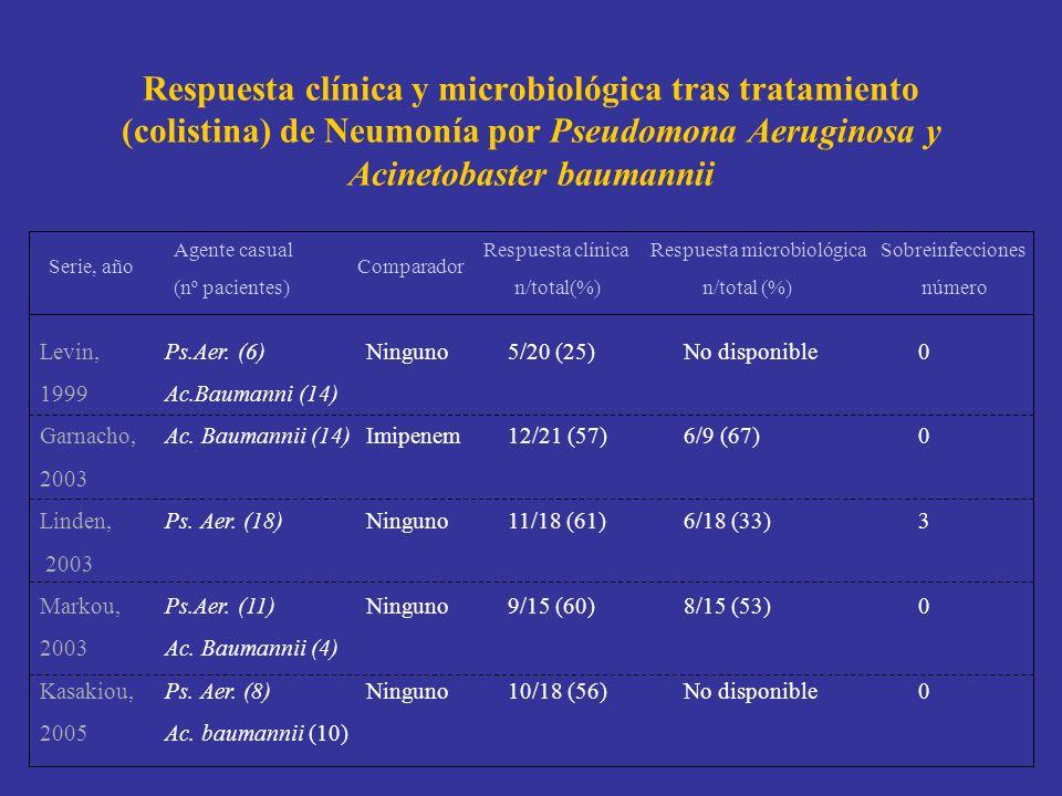 Respuesta clínica y microbiológica tras tratamiento (colistina) de Neumonía por Pseudomona Aeruginosa y Acinetobaster baumannii