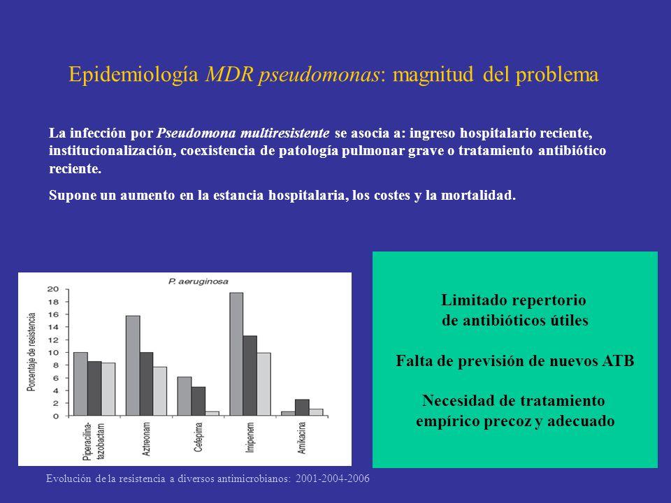Epidemiología MDR pseudomonas: magnitud del problema