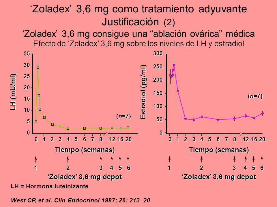 'Zoladex' 3,6 mg como tratamiento adyuvante Justificación (2) 'Zoladex' 3,6 mg consigue una ablación ovárica médica Efecto de 'Zoladex' 3,6 mg sobre los niveles de LH y estradiol