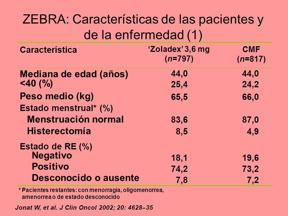 ZEBRA: Características de las pacientes y de la enfermedad (1)