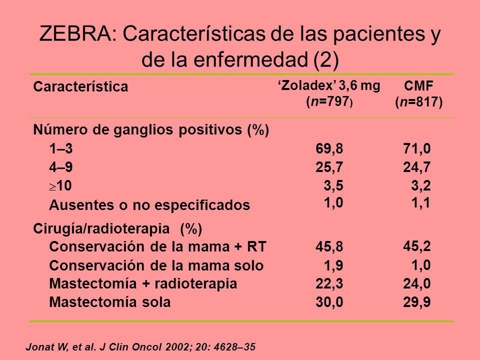 ZEBRA: Características de las pacientes y de la enfermedad (2)