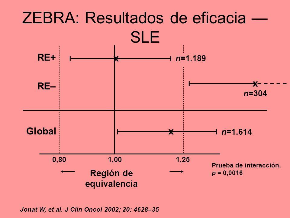 ZEBRA: Resultados de eficacia — SLE