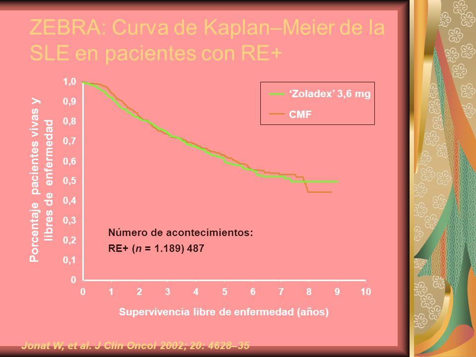 ZEBRA: Curva de Kaplan–Meier de la SLE en pacientes con RE+