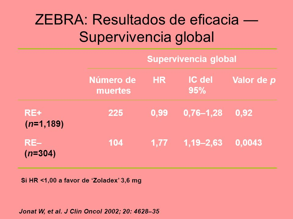 ZEBRA: Resultados de eficacia — Supervivencia global