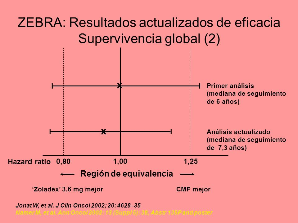 ZEBRA: Resultados actualizados de eficacia Supervivencia global (2)
