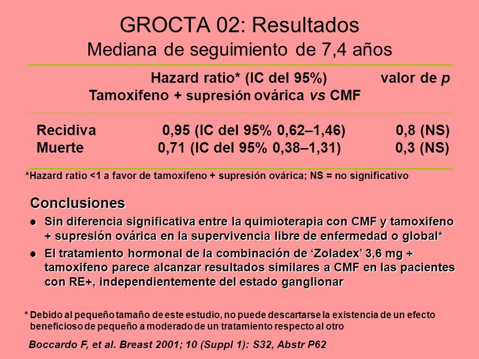 GROCTA 02: Resultados Mediana de seguimiento de 7,4 años