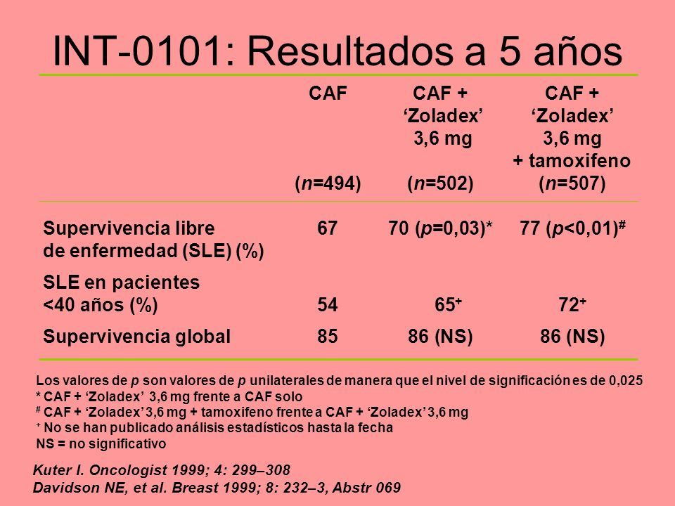 INT-0101: Resultados a 5 años