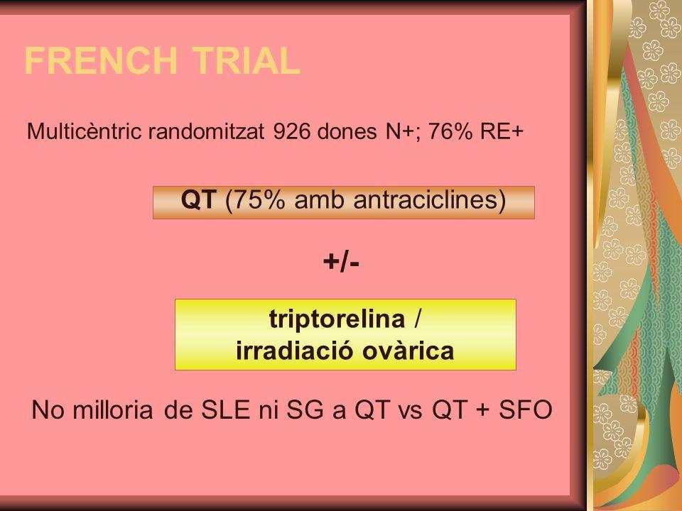 QT (75% amb antraciclines)