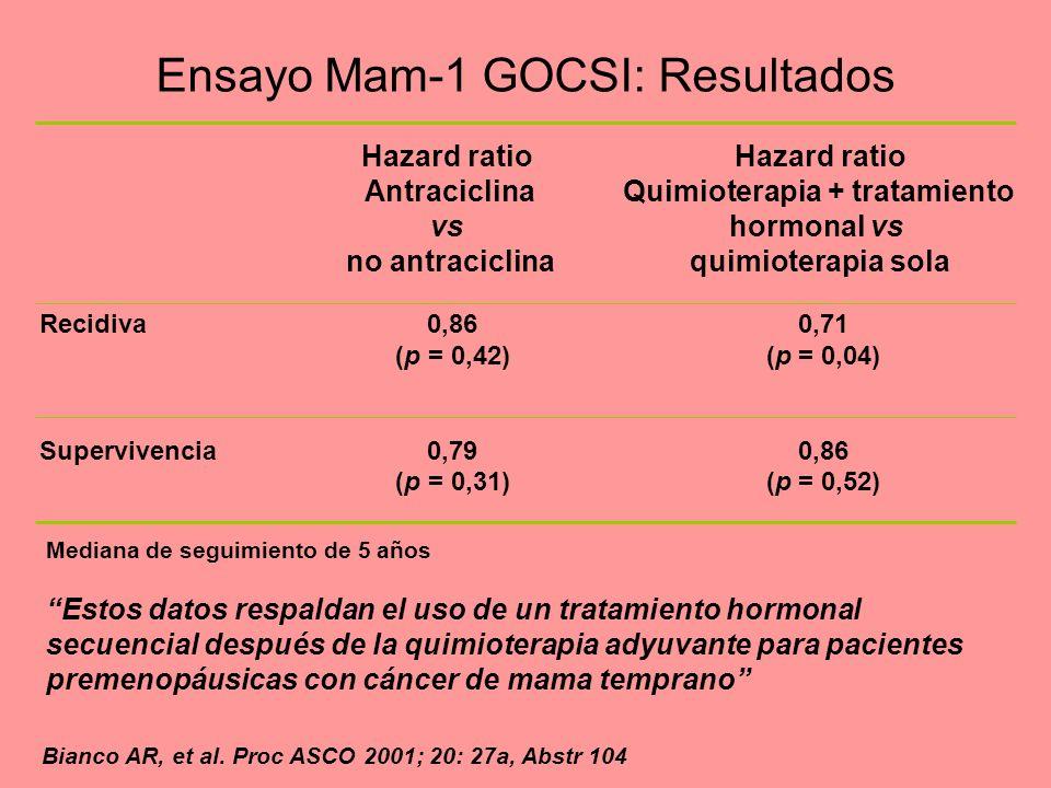 Ensayo Mam-1 GOCSI: Resultados
