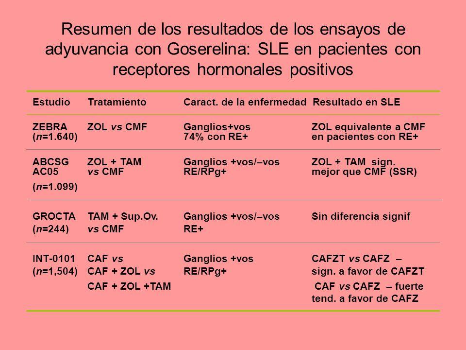Resumen de los resultados de los ensayos de adyuvancia con Goserelina: SLE en pacientes con receptores hormonales positivos