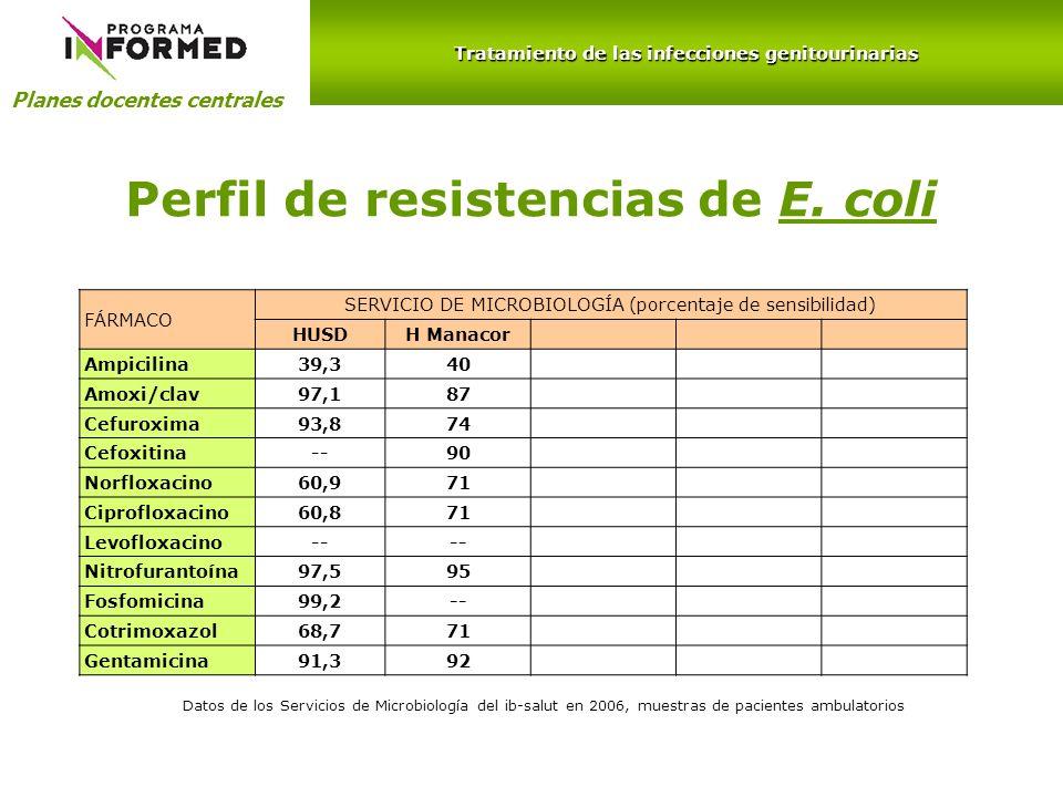Perfil de resistencias de E. coli