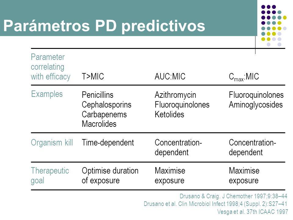 Parámetros PD predictivos