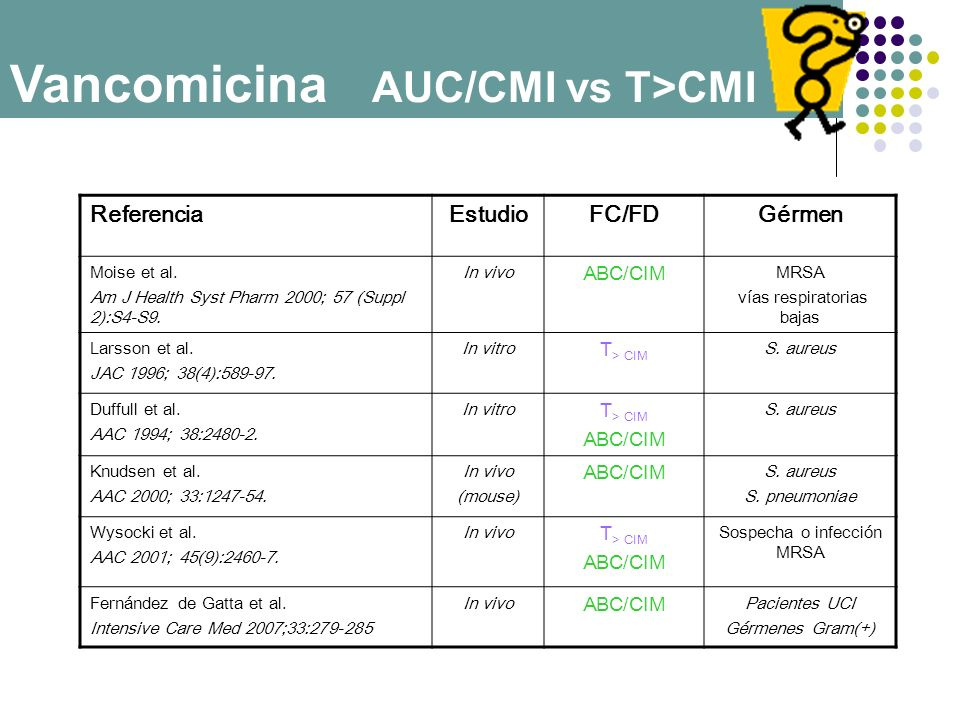 Vancomicina AUC/CMI vs T>CMI