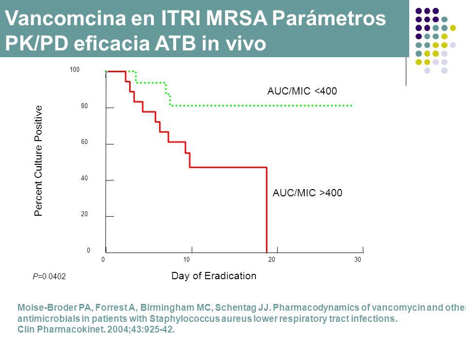 Vancomcina en ITRI MRSA Parámetros PK/PD eficacia ATB in vivo