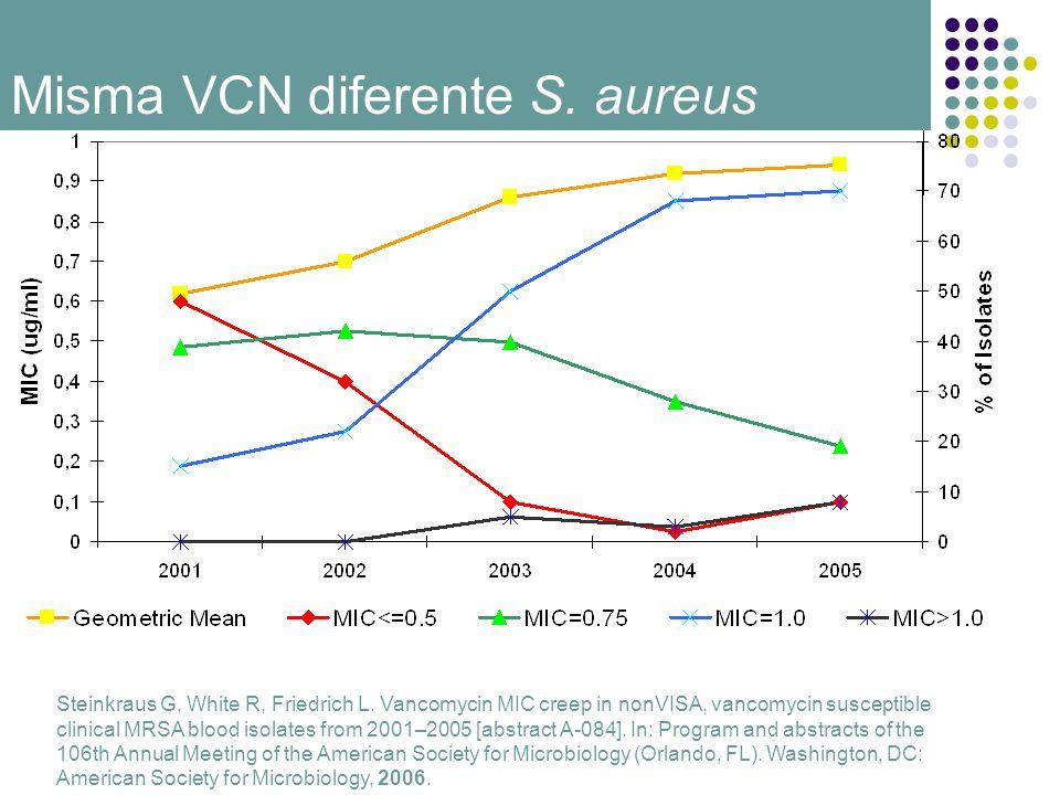 Misma VCN diferente S. aureus