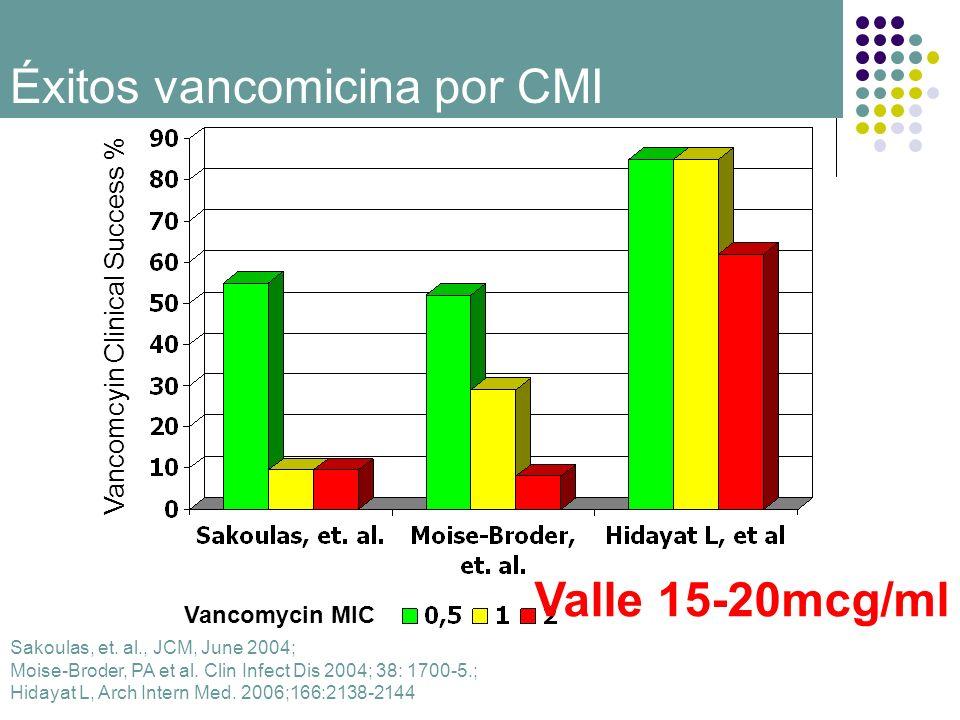Éxitos vancomicina por CMI