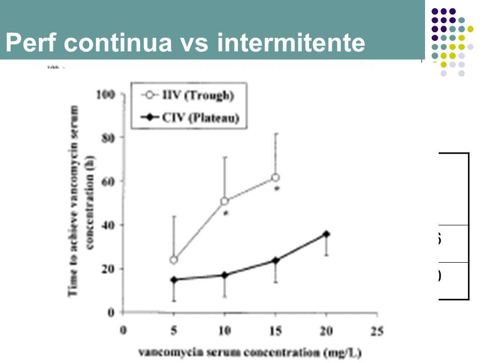 Perf continua vs intermitente