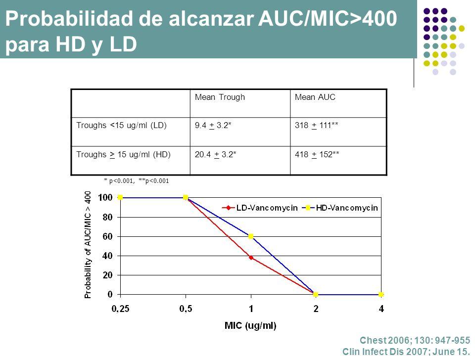 Probabilidad de alcanzar AUC/MIC>400 para HD y LD