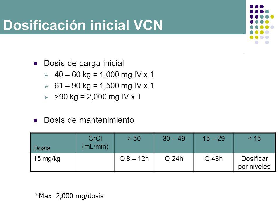 Dosificación inicial VCN