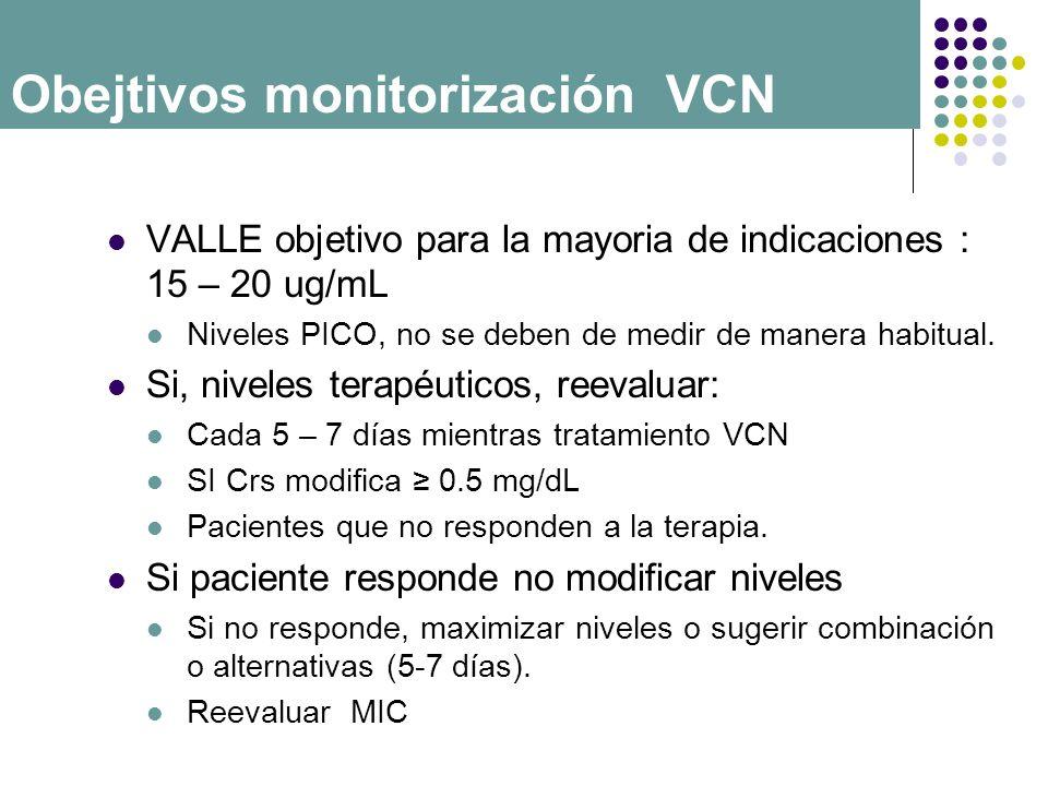 Obejtivos monitorización VCN