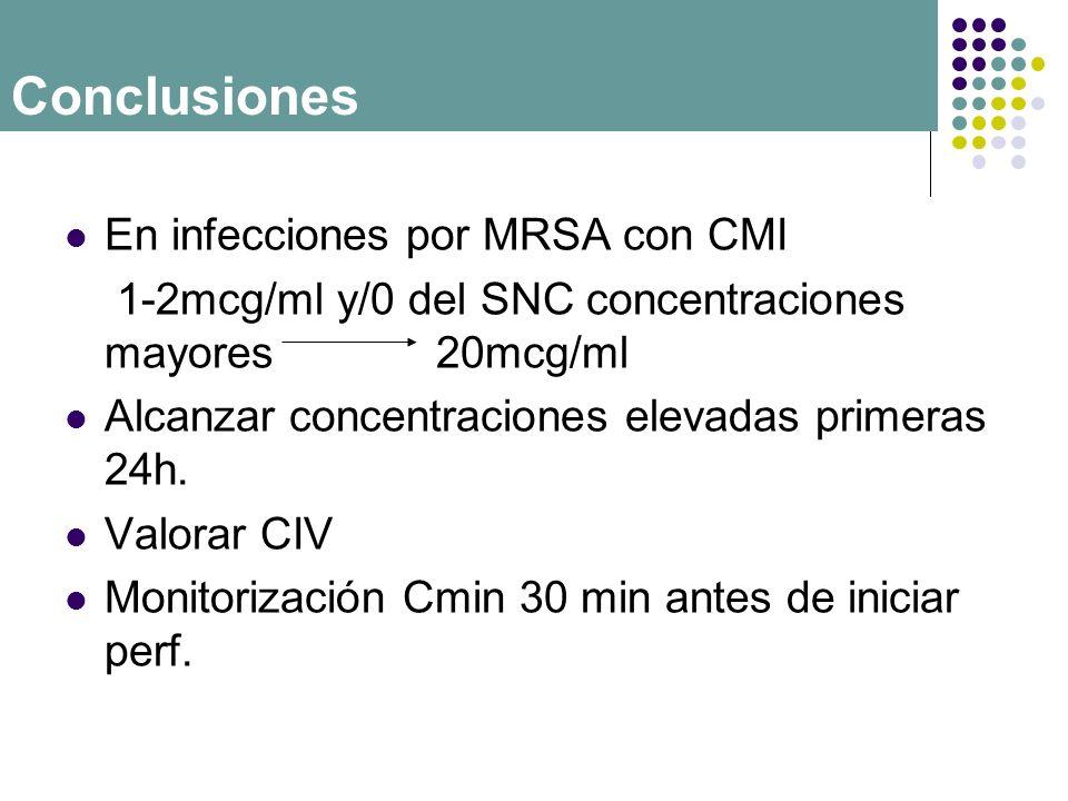 Conclusiones En infecciones por MRSA con CMI