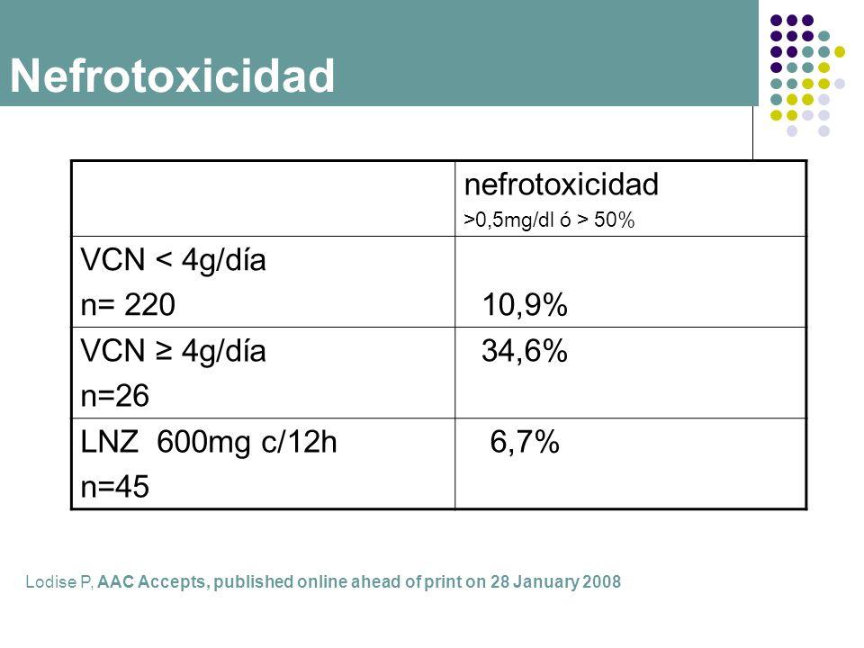 Nefrotoxicidad nefrotoxicidad VCN < 4g/día n= 220 10,9%