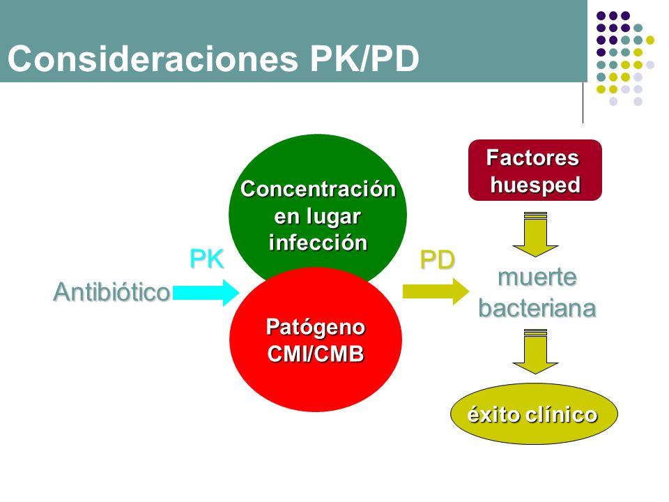 Consideraciones PK/PD