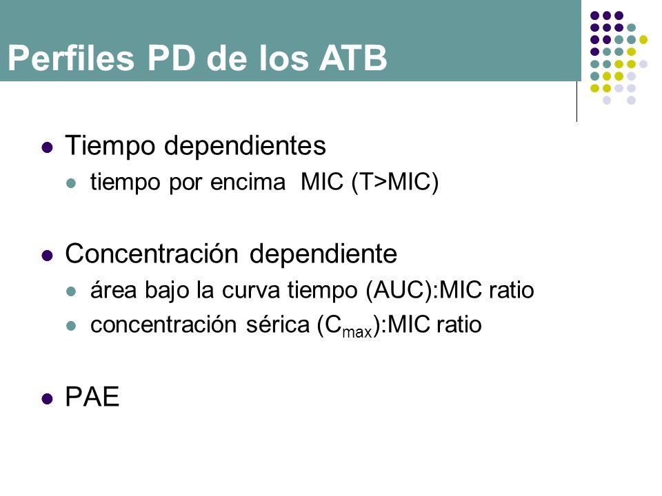 Perfiles PD de los ATB Tiempo dependientes Concentración dependiente