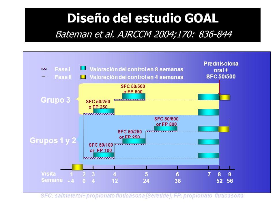 Diseño del estudio GOAL Bateman et al. AJRCCM 2004;170: 836-844