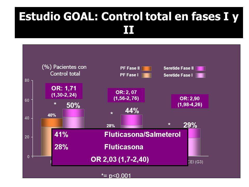 Estudio GOAL: Control total en fases I y II