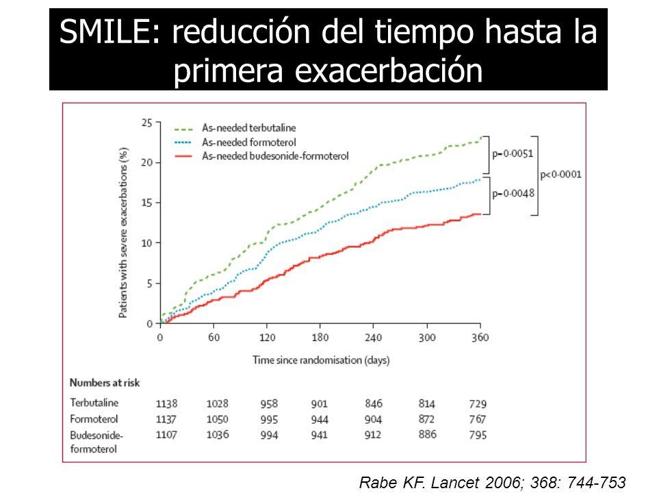 SMILE: reducción del tiempo hasta la primera exacerbación