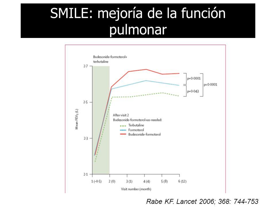 SMILE: mejoría de la función pulmonar