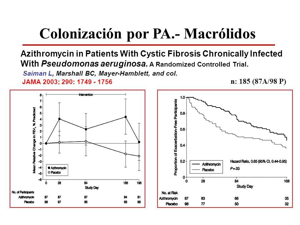 Colonización por PA.- Macrólidos