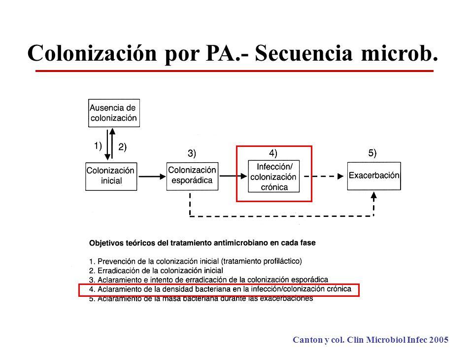 Colonización por PA.- Secuencia microb.