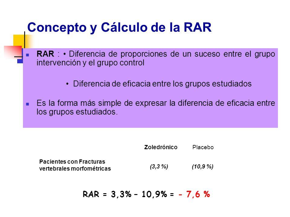 Concepto y Cálculo de la RAR