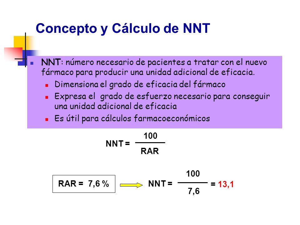Concepto y Cálculo de NNT