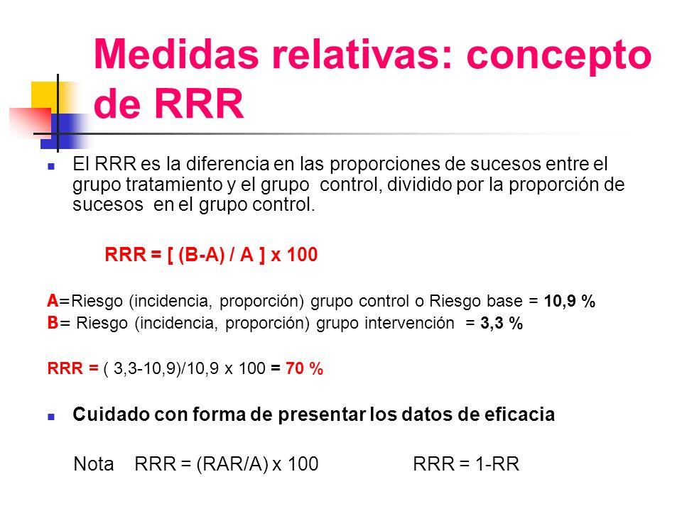 Medidas relativas: concepto de RRR