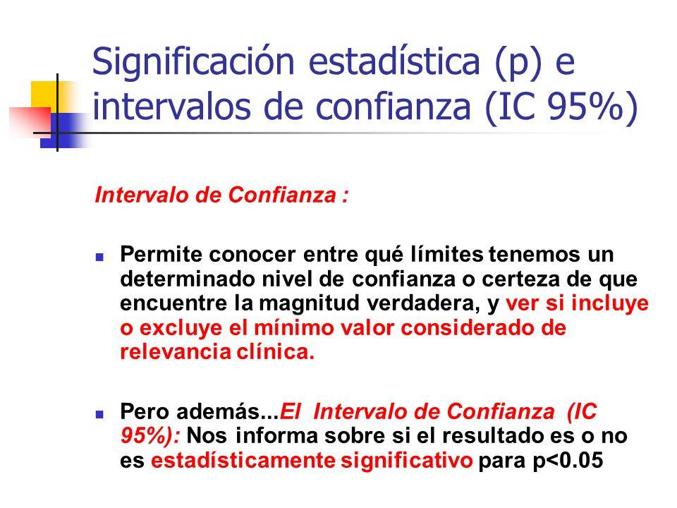 Significación estadística (p) e intervalos de confianza (IC 95%)