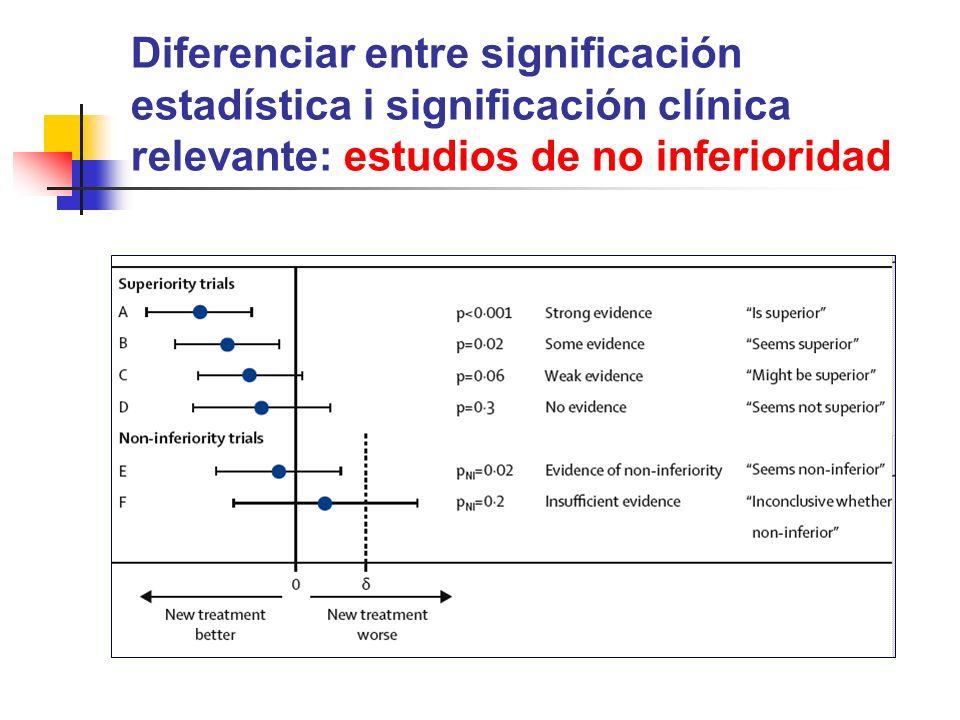 Diferenciar entre significación estadística i significación clínica relevante: estudios de no inferioridad